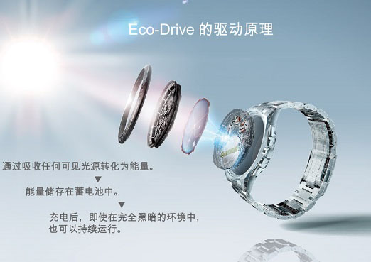 Eco-Drive: How It Works